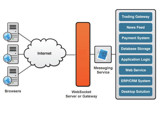 HTML5 WebSockets Architecture